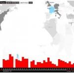 Concentración por paises de los titulares de periodicos