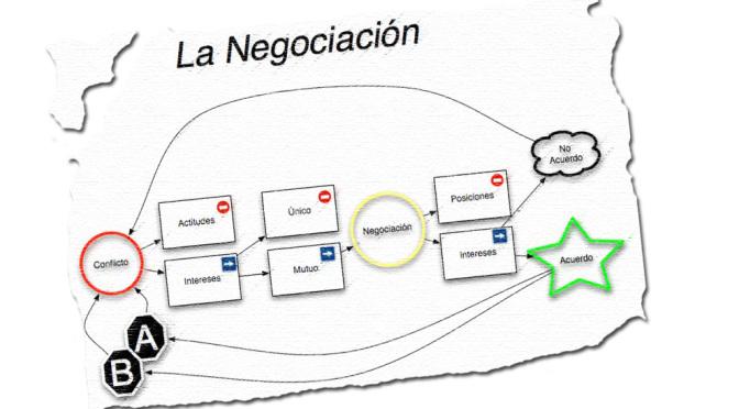Negociacion-Dibujo