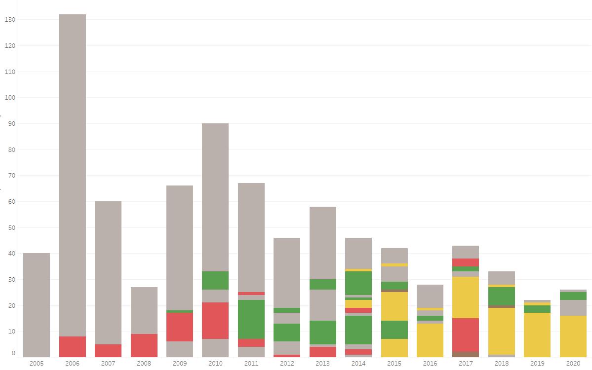 Total d'articles per anys segons categories.